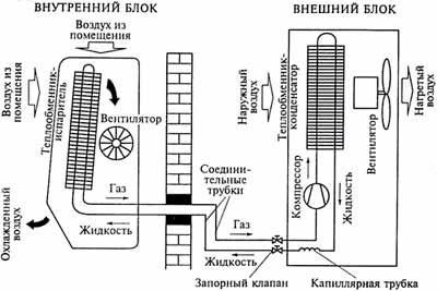 Схема работы сплит системы